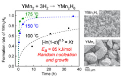Time dependence of YMn2H6 formation fraction and accompanying microstructure change.