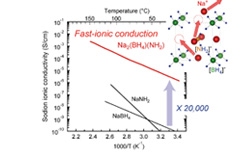 Sodium fast-ionic conductivity of complex hydride Na2(BH4)(NH2).