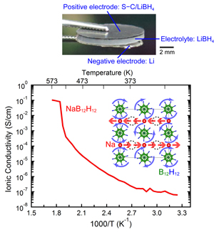 Bulk-type all-solid-state lithium-sulfur battery using LiBH4 electrolyte (top, collaboration with Mitsubishi Gas Chemicals Co., Ltd.) and sodium fast-ionic conductivity of Na2B10H10 (bottom, collaboration with Graduate School of Engineering, Tohoku University, and NIST (USA)).