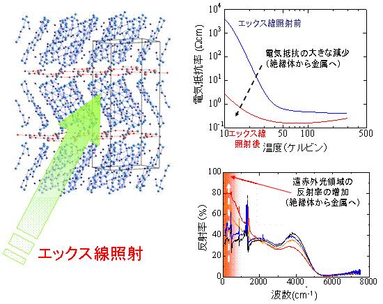 分子でできた有機モット絶縁体(左図)にエックス線照射すると電気抵抗が大きく減少します。