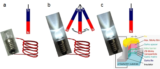 Fig. A comparison between conventional Faraday's law and a spin-motive force. (a) Static magnetic fields cannot induce electromotive forces (emf) in the coil. (b) Emfs are produced when the magnet is set in motion. (c) Spin-motive forces require only static magnetic fields to generate emfs owing to spin dynamics in ferromagnetic nanoparticles.