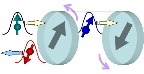 スピン分極した入射電流(緑のボールと矢印)が、2つの強磁性層からなる多層膜(積層フェリ構造)に 同一方向のトルクを働かせる