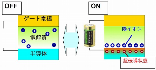 Figure: Electric double layer transistor.