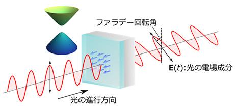 トポロジカル絶縁体における量子化偏光回転の概念図