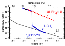 Fig. Temperature-dependence of ionic conductivities for LiBH4 (blue), LiI (black), and 3LiBH4・LiI (red) successfully synthesized in the study.