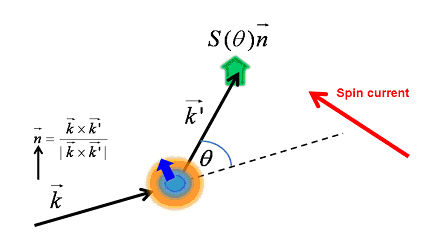 図:入射した電子の流れは、不純物鉄イオンのスピン軌道相互作用 によるスキュー散乱によって、横方向のスピン流(赤矢印)に変換される