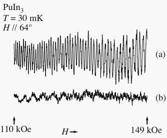 Fig. dHvA oscillations in PuIn3. (a) dHvA oscillations of a fresh sample, (b) after ten days.
