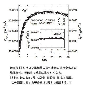 無添加FZシリコン単結晶の弾性定数の温度変化と磁場依存性