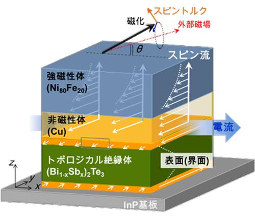 トポロジカル絶縁体/非磁性体/ 強磁性体の三層積層膜の素子