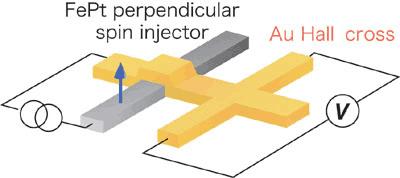 Schematic illustration the ferromagnetic Josephson junction