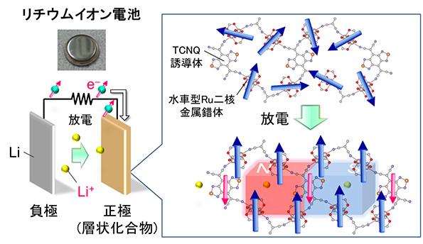 リチウムイオン電池を用いた人工的な磁石創出の概念図