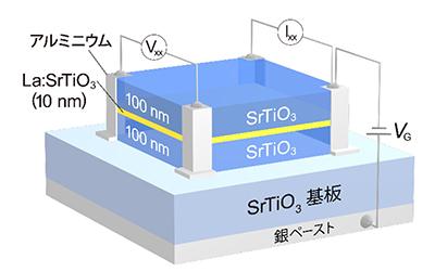 デルタドープSrTiO3構造における電気特性測定の模式図