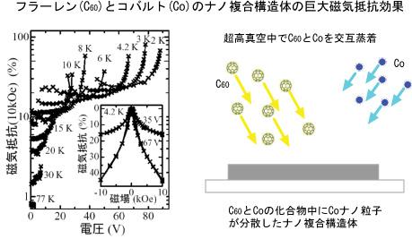 フラーレン(C60)とコバルト(Co)のナノ複合構造体の巨大磁気抵抗効果